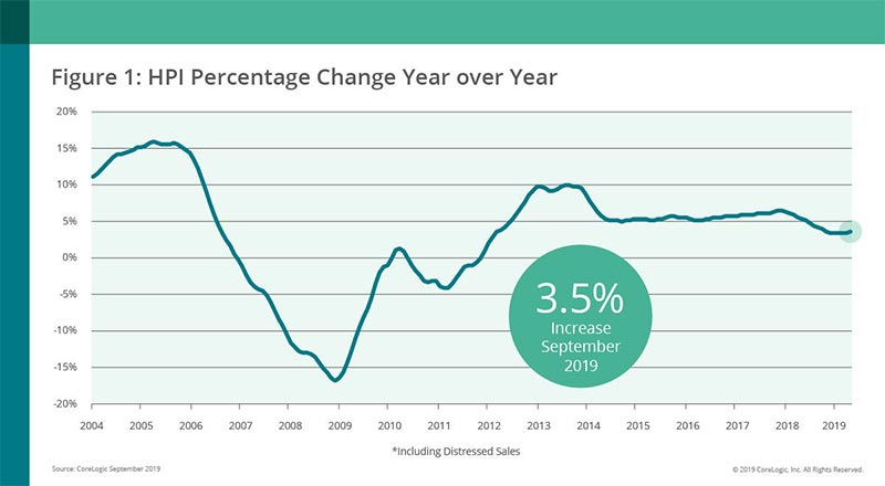 Home Prices Could Increase 5.4% by October 2020