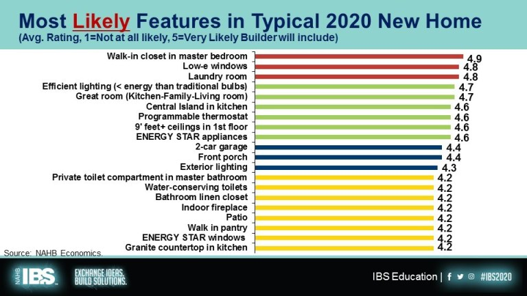 Likely (and Unlikely) Features in New Homes