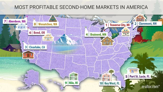 The 10 Most Profitable Markets for Vacation Homes