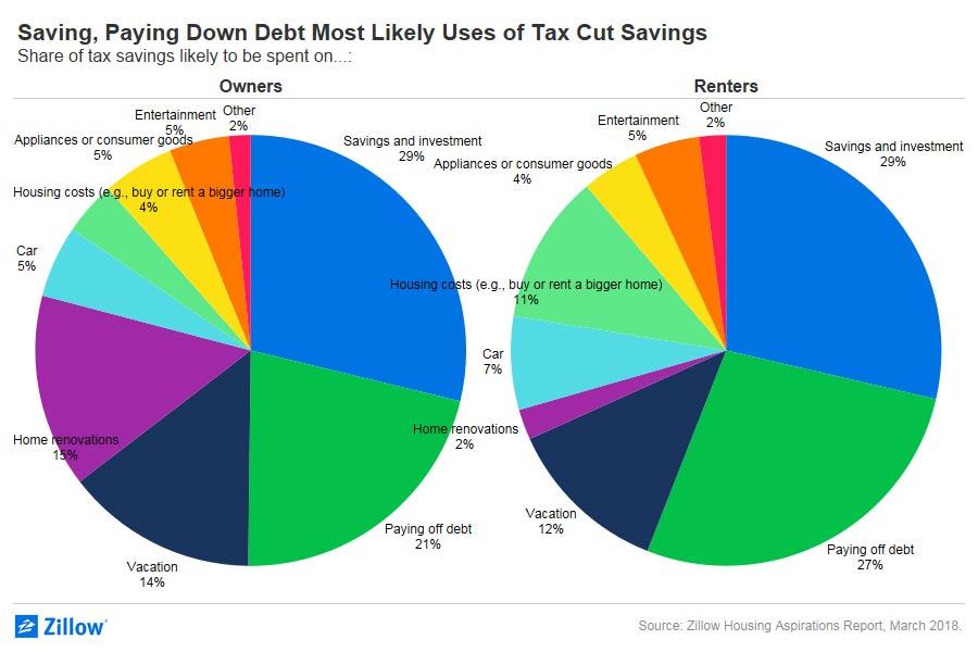 Zillow: Tax Cut Savings Going Into Housing Yardley